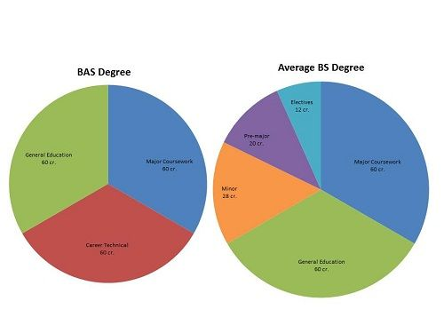 Diagram of differences between BAS and BS