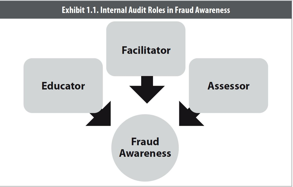 audit research paper internal audit function and fraud detection A 15 items perception of a financial and operational cost and benefit of internal audit usage internal control & fraud detection research paper series.