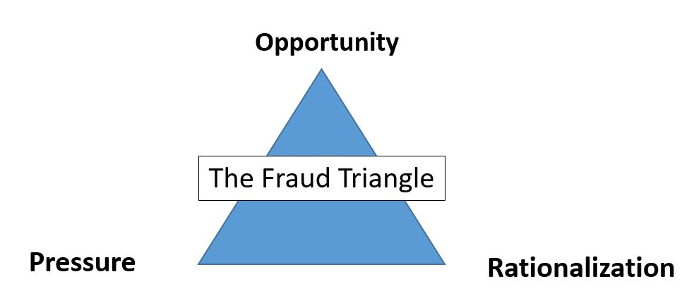 fraud triangle paper The fraud triangle states that individuals are motivated to commit fraud when three elements come together — some kind of perceived pressure, some perceived opportunity and some way to rationalize the fraud as not being inconsistent with one' s values.