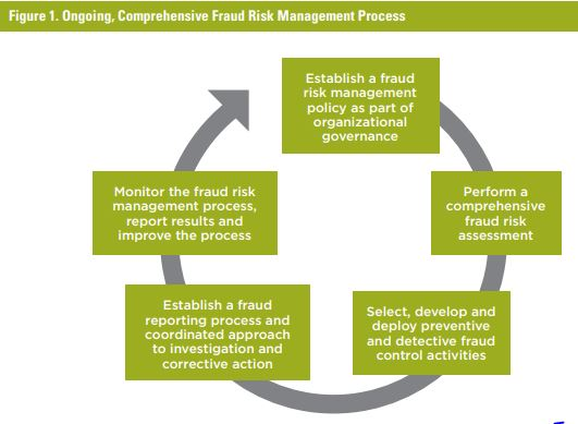 fraud risk management Of high-profile corporate failures caused by top management fraudulent acts  recent fraud  for compromising integrity and compliance in companies too  many.