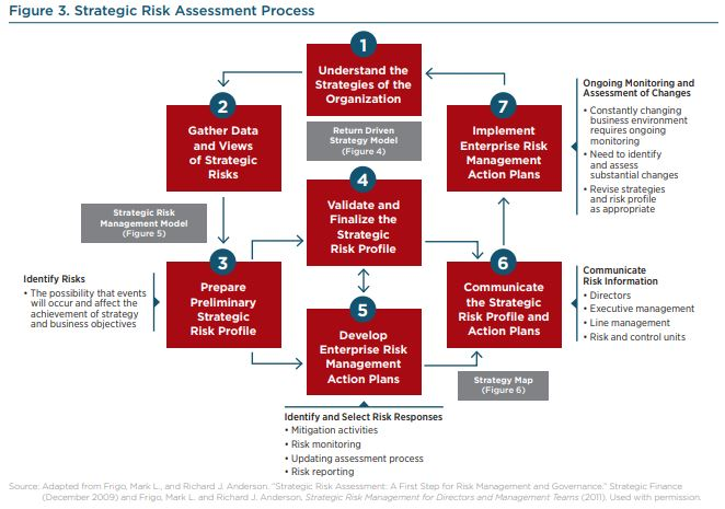 Risk Assessment Internal Audit Although i say enterprise risk assessment, terms like risk analysis or risk evaluation are also commonly used. southern oregon university