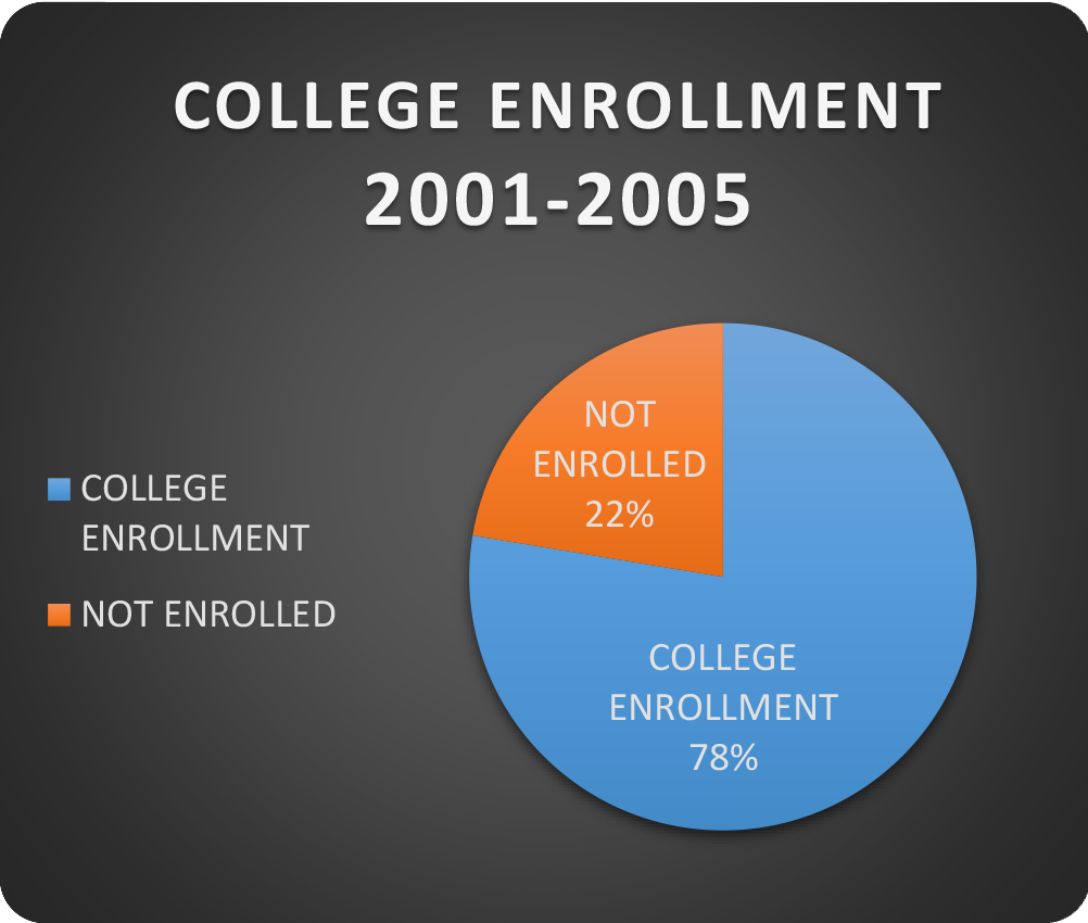 Academia Latina College Enrollment 2001-2005