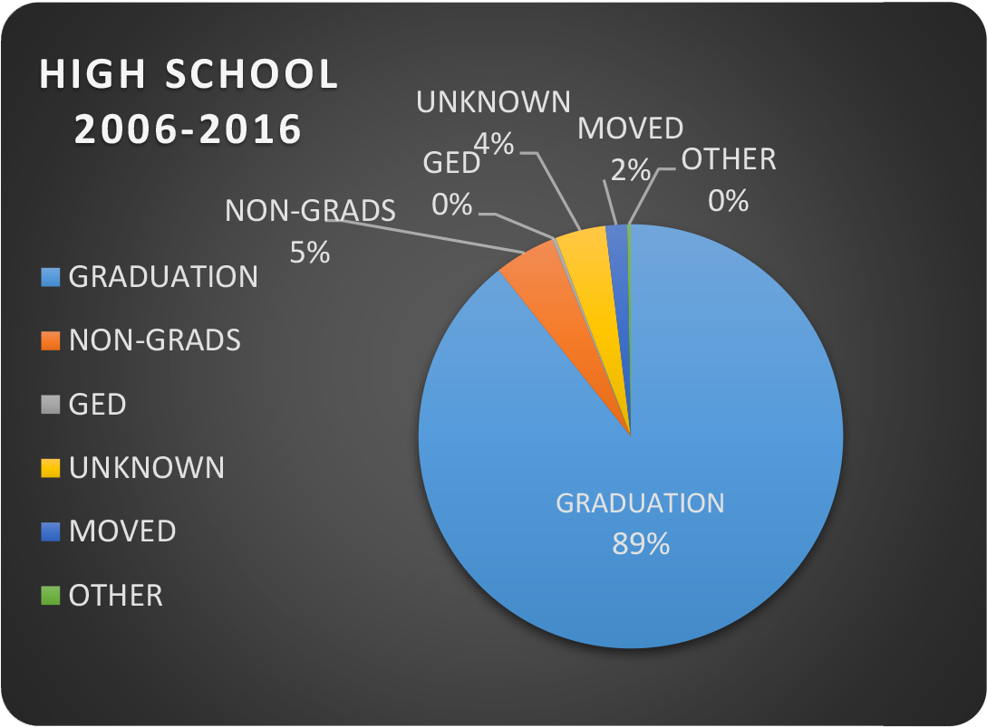 Academia Latina High School Graduation Rates, 2006-2016