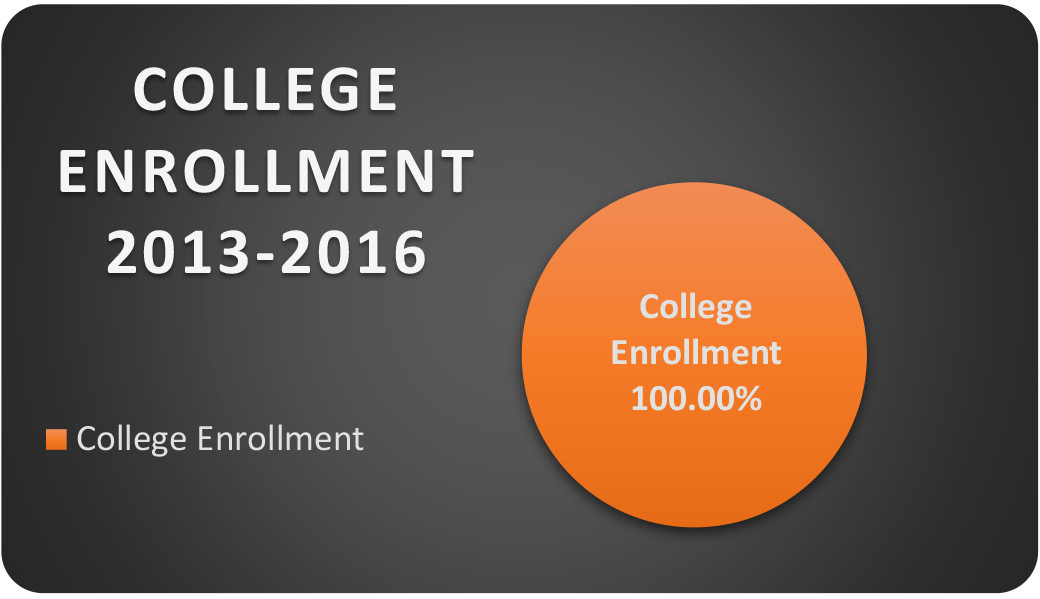 ALL-College-Enroll-WEB.png
