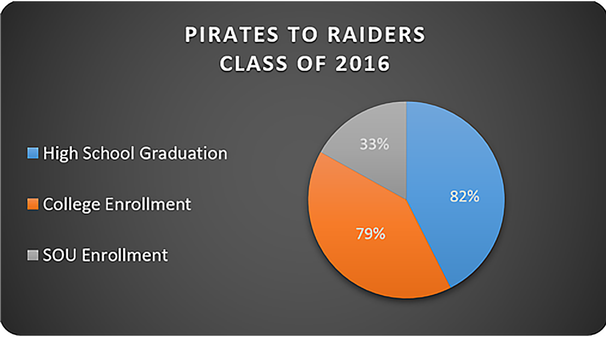Pirates to Raiders HS Graduation, College and SOU Enrollment Data